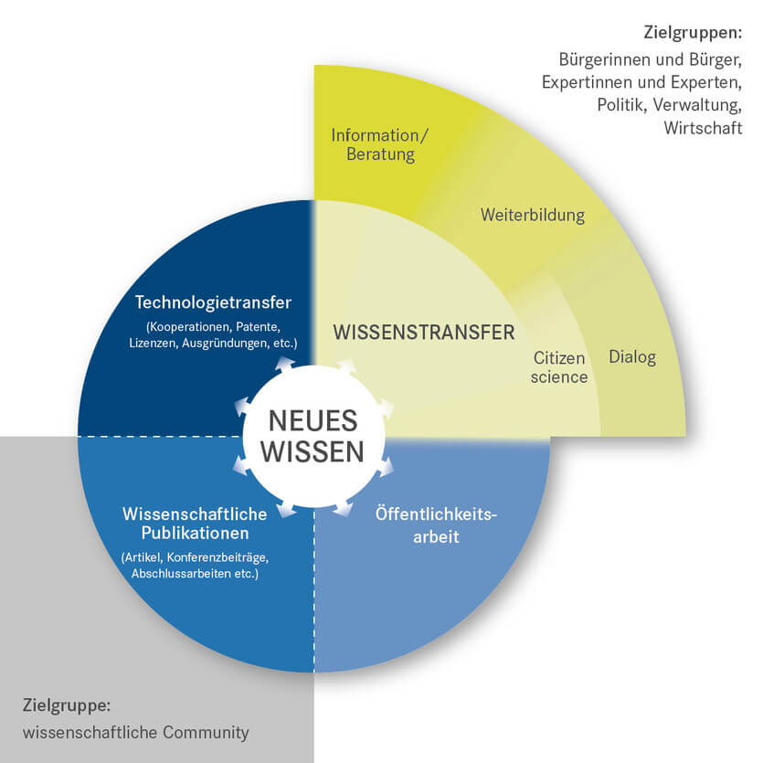 Helmholtz Wissenstransfer Schema; Source: https://www.helmholtz.de/transfer/wissenstransfer/
